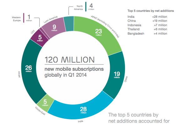 Ericsson Mobility Report 2014