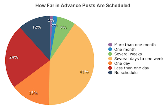 How Far in Advance Posts Are Scheduled