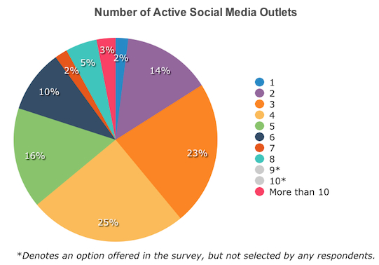 Numbers of Active Social Media Outlets