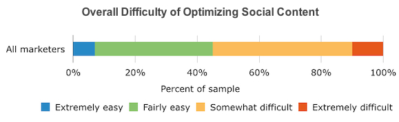 Overall Diffuculty of Optimizing Social Content