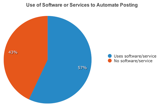 Use of Software or Services to Automate Posting