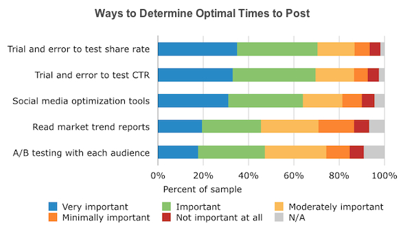 Ways to Determine Optimal Times to Post