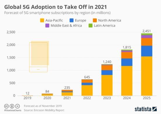 2025 5G Aboneleri