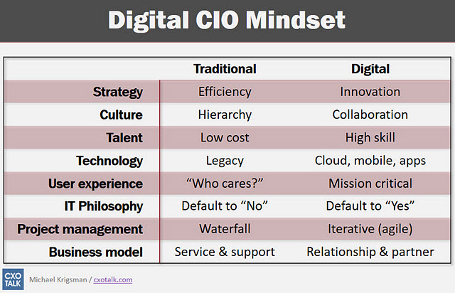 digital cio mindset