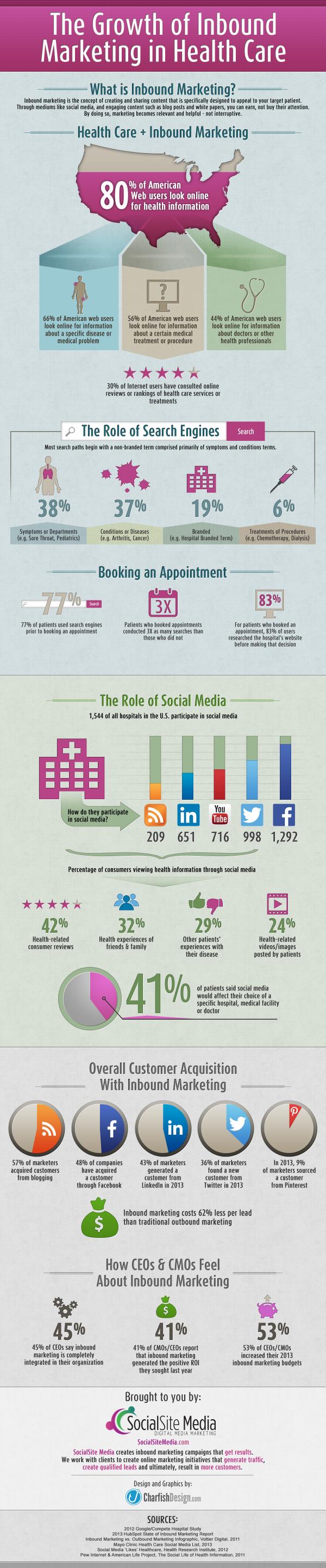 inbound_infografik